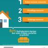 Infographie les logements connectes
