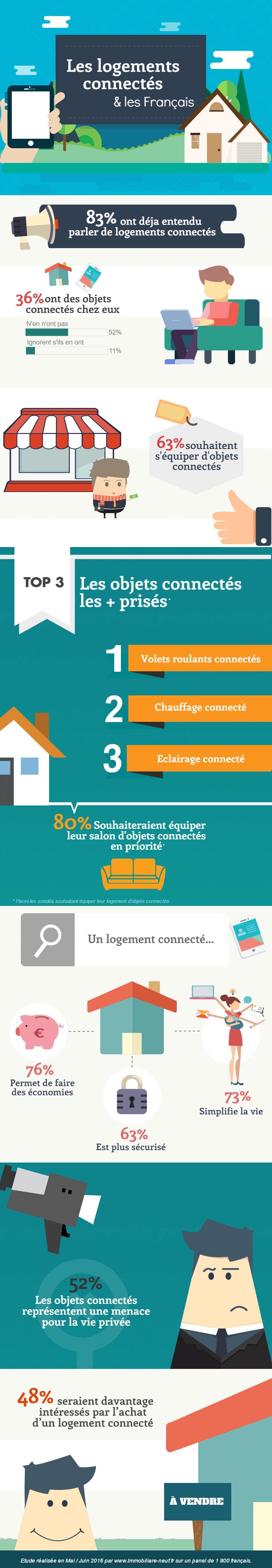 Infographie sur les logements connectés